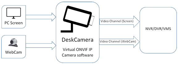 DeskCamera - Stream desktop as ONVIF | Stream webcam as