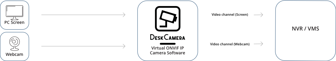 DeskCamera captures a PC screen and webcam and streams it as a ONVIF live stream to VMS